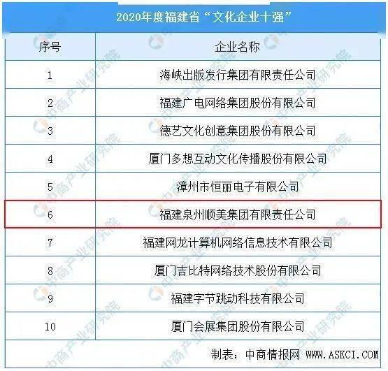 """喜讯!德化陶瓷企业获""""福建省文化企业十强""""荣誉称号"""