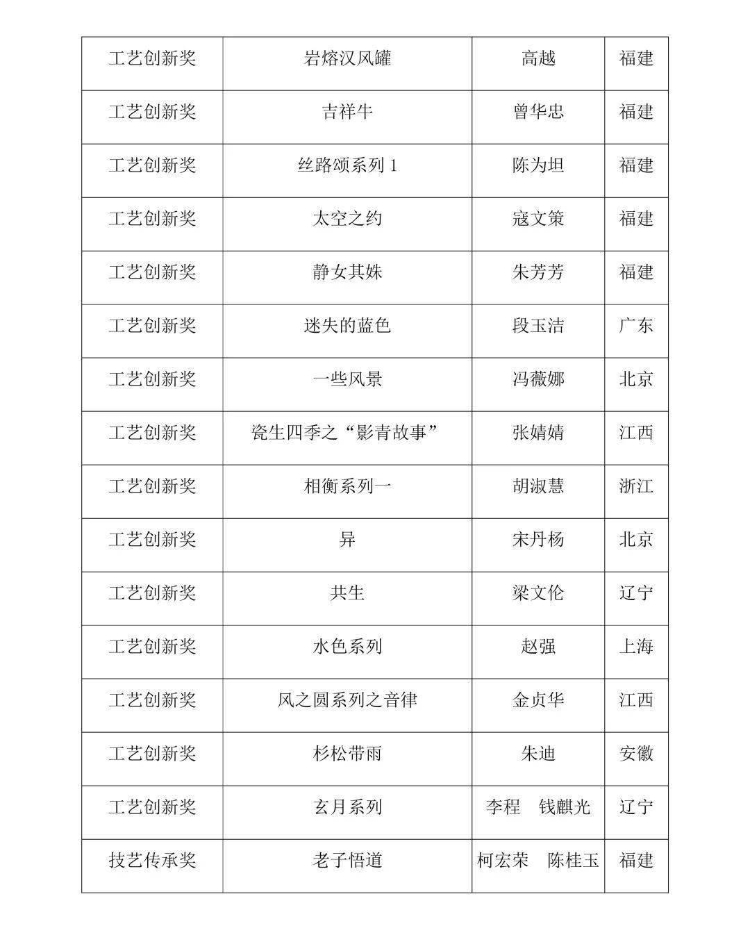 """首届德化""""中国白""""中国传统陶瓷艺术双年展工艺创新奖、技艺传承、评委特别奖名单公告"""