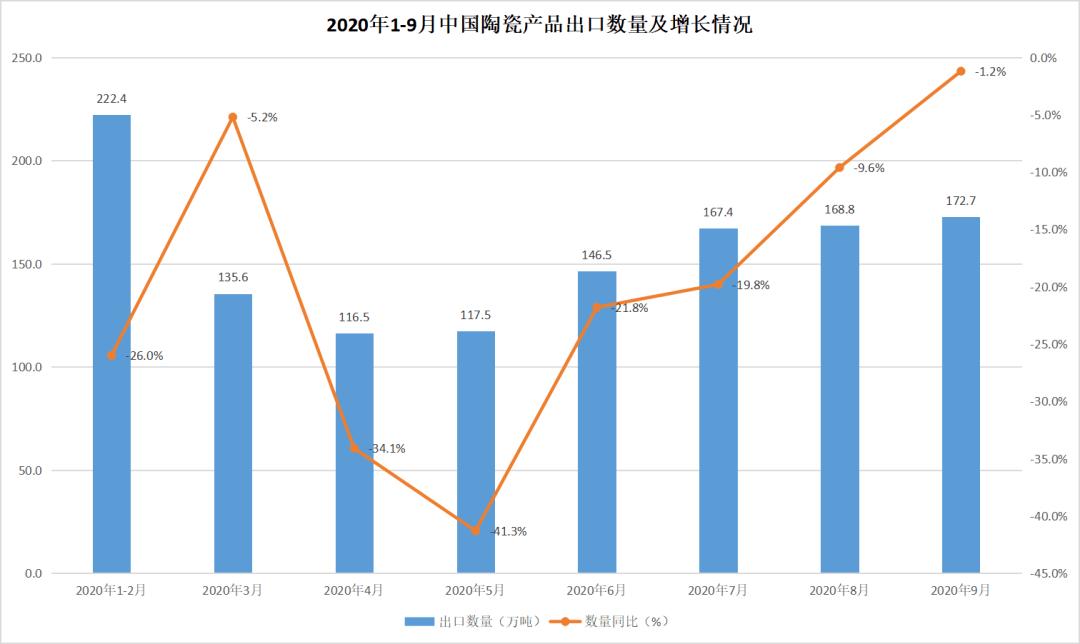 2020年9月中国陶瓷产品出口情况