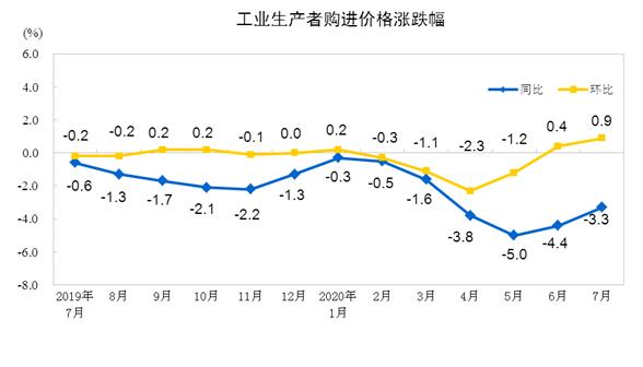统计数据| 国家统计局:2020年7月份工业生产者出厂价格同比下降2.4%—建材及非金属类PPI同比下降0.9%