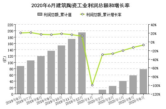 2020上半年全国建陶工业营收1352亿元, 同比降低6.4%